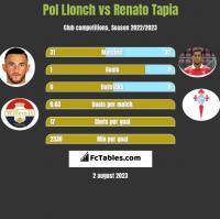 Pol Llonch vs Renato Tapia h2h player stats