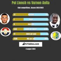 Pol Llonch vs Vurnon Anita h2h player stats
