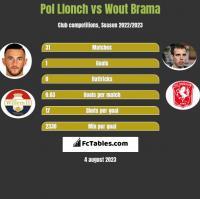 Pol Llonch vs Wout Brama h2h player stats