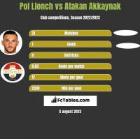 Pol Llonch vs Atakan Akkaynak h2h player stats