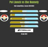 Pol Llonch vs Che Nunnely h2h player stats