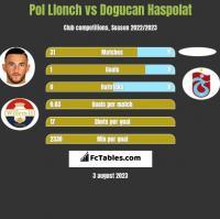 Pol Llonch vs Dogucan Haspolat h2h player stats