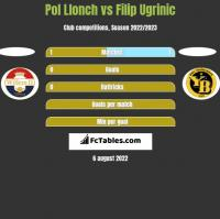 Pol Llonch vs Filip Ugrinic h2h player stats