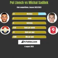 Pol Llonch vs Michal Sadilek h2h player stats
