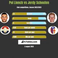 Pol Llonch vs Jerdy Schouten h2h player stats