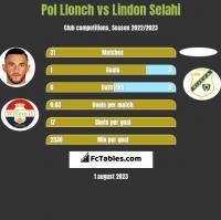 Pol Llonch vs Lindon Selahi h2h player stats