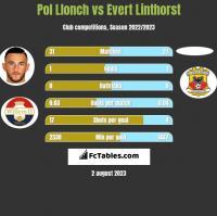 Pol Llonch vs Evert Linthorst h2h player stats