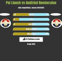 Pol Llonch vs Godfried Roemeratoe h2h player stats