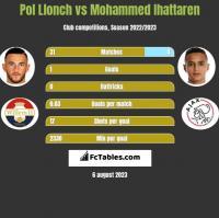 Pol Llonch vs Mohammed Ihattaren h2h player stats