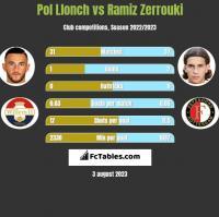 Pol Llonch vs Ramiz Zerrouki h2h player stats