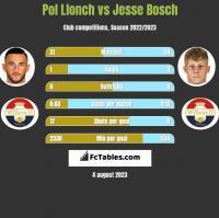 Pol Llonch vs Jesse Bosch h2h player stats