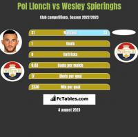 Pol Llonch vs Wesley Spieringhs h2h player stats
