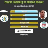 Pontus Dahlberg vs Alisson Becker h2h player stats