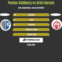 Pontus Dahlberg vs Ariel Harush h2h player stats