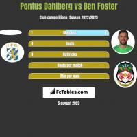 Pontus Dahlberg vs Ben Foster h2h player stats