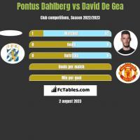 Pontus Dahlberg vs David De Gea h2h player stats