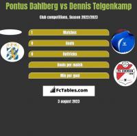 Pontus Dahlberg vs Dennis Telgenkamp h2h player stats