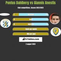 Pontus Dahlberg vs Giannis Anestis h2h player stats