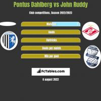 Pontus Dahlberg vs John Ruddy h2h player stats
