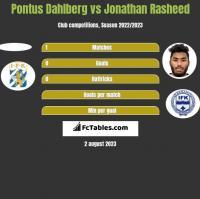 Pontus Dahlberg vs Jonathan Rasheed h2h player stats