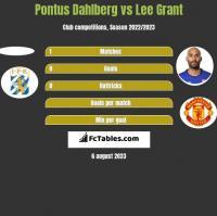 Pontus Dahlberg vs Lee Grant h2h player stats