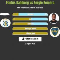 Pontus Dahlberg vs Sergio Romero h2h player stats