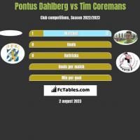 Pontus Dahlberg vs Tim Coremans h2h player stats
