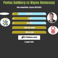Pontus Dahlberg vs Wayne Hennessey h2h player stats