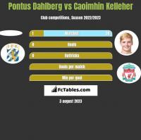 Pontus Dahlberg vs Caoimhin Kelleher h2h player stats
