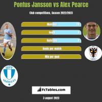 Pontus Jansson vs Alex Pearce h2h player stats