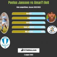 Pontus Jansson vs Amari'i Bell h2h player stats