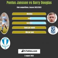 Pontus Jansson vs Barry Douglas h2h player stats