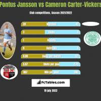 Pontus Jansson vs Cameron Carter-Vickers h2h player stats