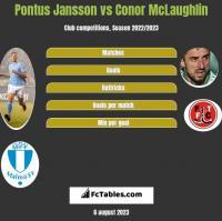 Pontus Jansson vs Conor McLaughlin h2h player stats