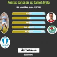 Pontus Jansson vs Daniel Ayala h2h player stats