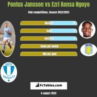Pontus Jansson vs Ezri Konsa Ngoyo h2h player stats