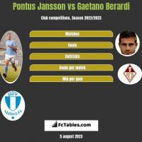 Pontus Jansson vs Gaetano Berardi h2h player stats