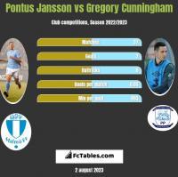 Pontus Jansson vs Gregory Cunningham h2h player stats