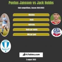 Pontus Jansson vs Jack Hobbs h2h player stats