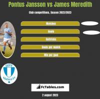 Pontus Jansson vs James Meredith h2h player stats