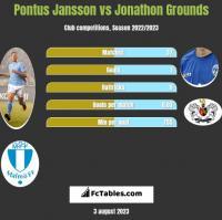 Pontus Jansson vs Jonathon Grounds h2h player stats