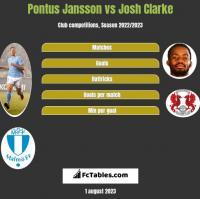 Pontus Jansson vs Josh Clarke h2h player stats