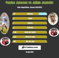 Pontus Jansson vs Julian Jeanvier h2h player stats