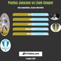 Pontus Jansson vs Liam Cooper h2h player stats