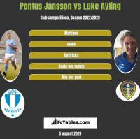 Pontus Jansson vs Luke Ayling h2h player stats
