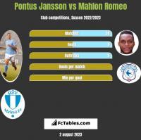 Pontus Jansson vs Mahlon Romeo h2h player stats