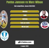 Pontus Jansson vs Marc Wilson h2h player stats