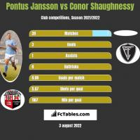 Pontus Jansson vs Conor Shaughnessy h2h player stats