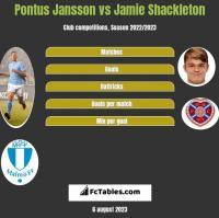 Pontus Jansson vs Jamie Shackleton h2h player stats