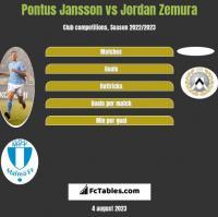 Pontus Jansson vs Jordan Zemura h2h player stats